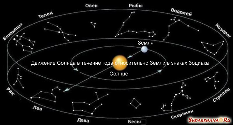 Движение Солнца по зодиаку