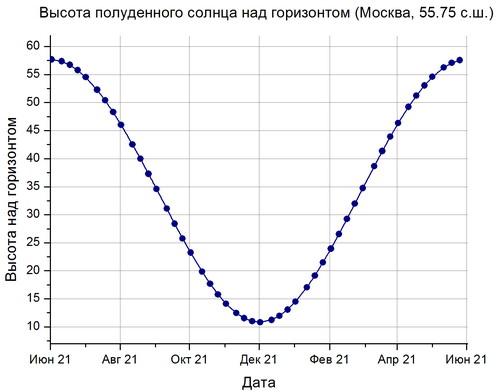 Высота полуденного Солнца в Москве