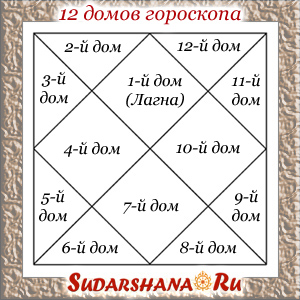 Дома гороскопа в ведической астрологии
