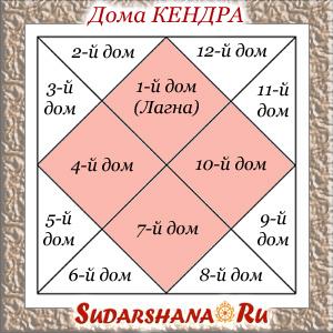 Дома кендра - основа гороскопа - 1-й, 4-й, 7-й, 10-й