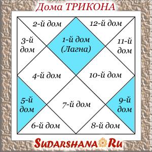 Дома трикона - дома удачи 1-й, 5-й и 9-й дома гороскопа