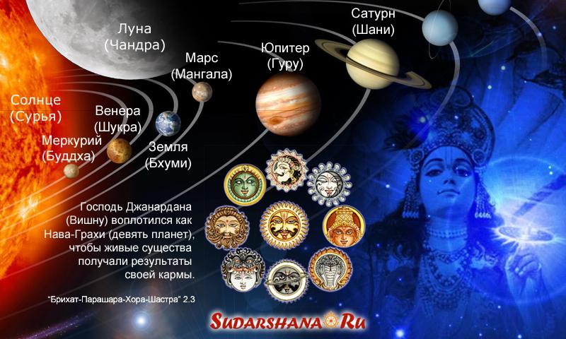 Нава-Граха - девять планет в ведической астрологии