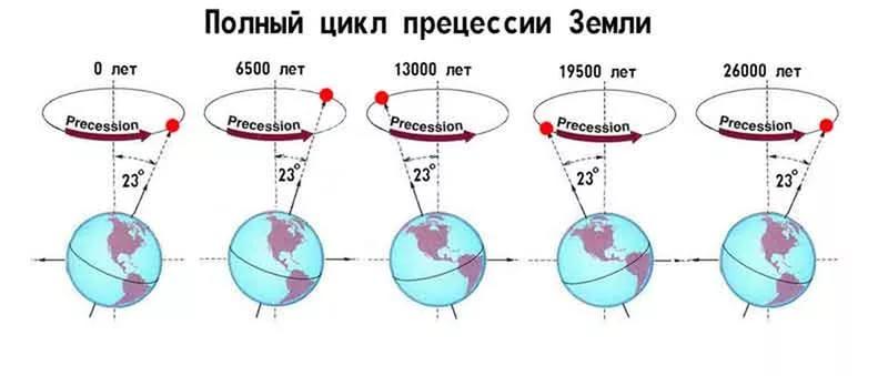 Прецессия Земли