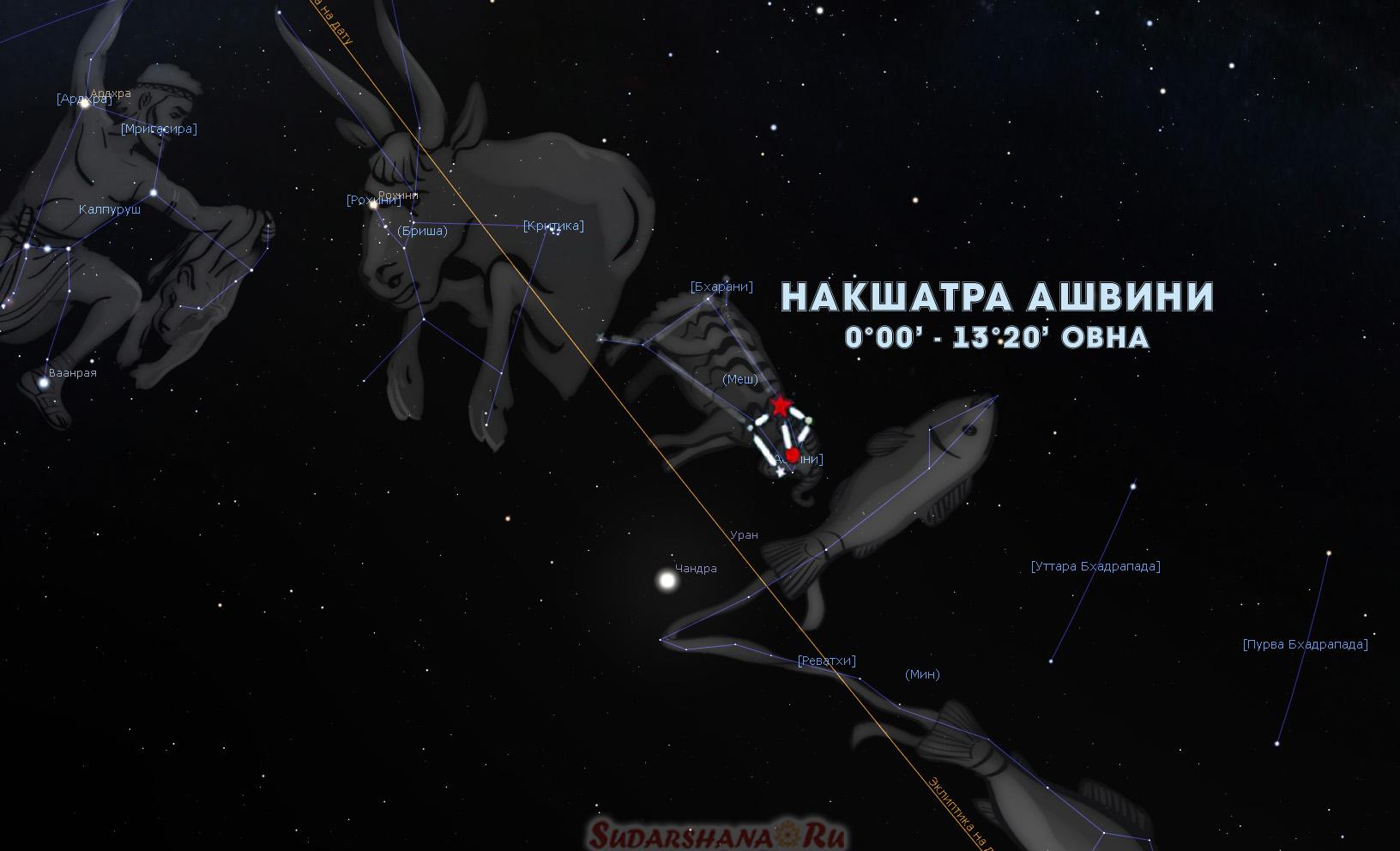 Накшатра Ашвини в звездном небе
