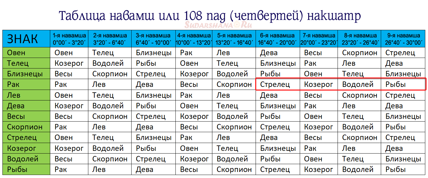 Таблица навамш Ашлеши