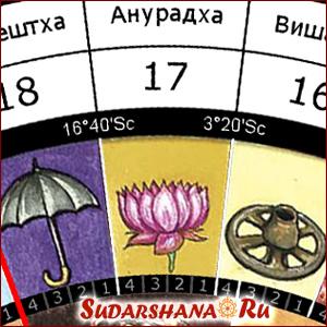 4 пады накшатры Анурадха