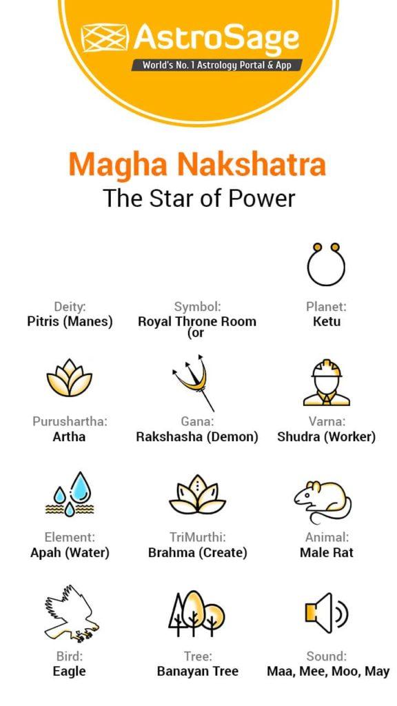 magha-nakshatra-flash-card