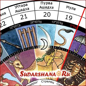 Луна в накшатре Пурва Ашадха