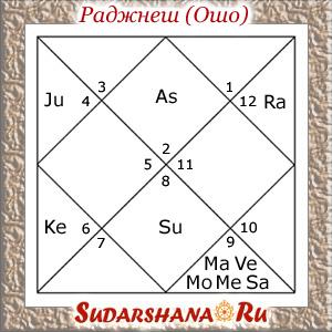 Гороскоп Раджнеша (Ошо) - 11-12-1931_17-13