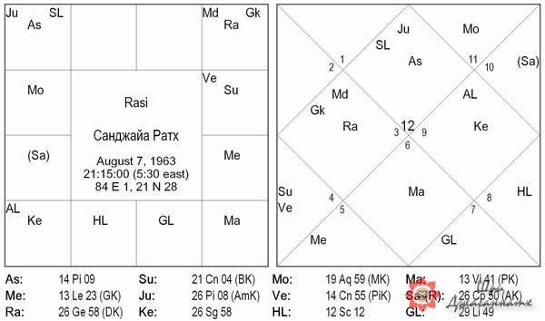 Хамса-махапуруша-йога - Санджая Ратх