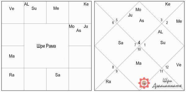 Хамса-махапуруша-йога - Шри Рамачандра