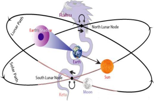 Лунные узлы - Раху и Кету - Змеиный бог