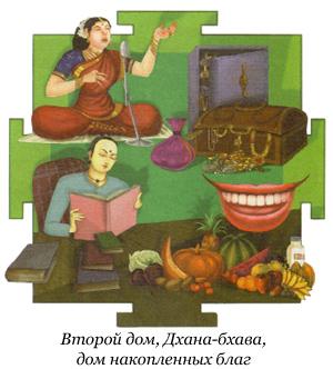 2-й дом гороскопа - Дхана-бхава