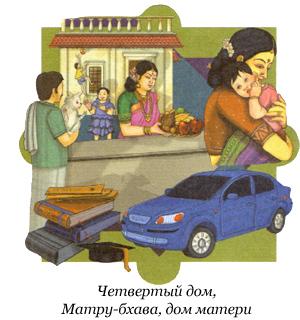 4-й дом гороскопа - Матру-бхава
