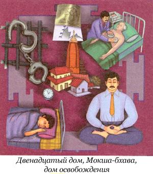 12-й дом гороскопа - Мокша-бхава