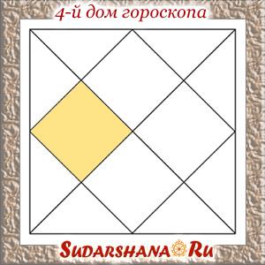 Четвертый дом гороскопа в ведической астрологии