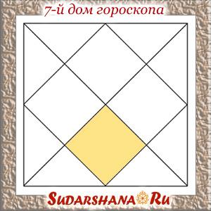 Седьмой дом гороскопа в ведической астрологии
