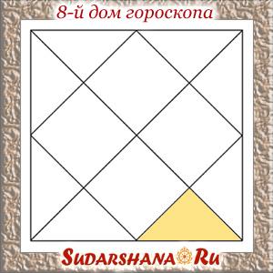 Восьмой дом гороскопа в ведической астрологии