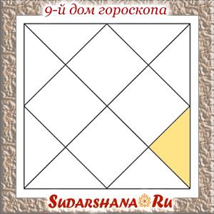 Девятый дом гороскопа в ведической астрологии