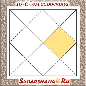 Десятый дом гороскопа в ведической астрологии