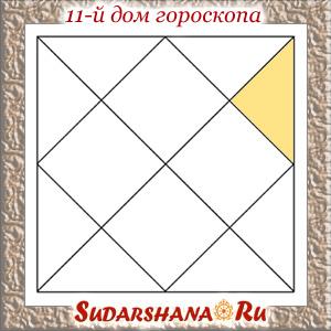 Одиннадцатый дом гороскопа в ведической астрологии