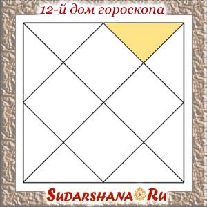 Двенадцатый дом гороскопа в ведической астрологии
