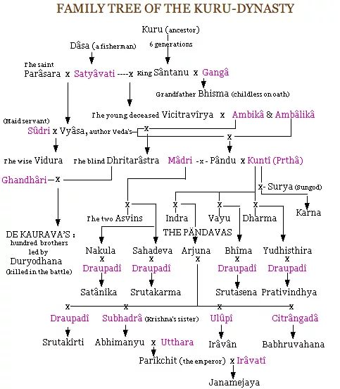 Махабхарата - Родословная династии Куру