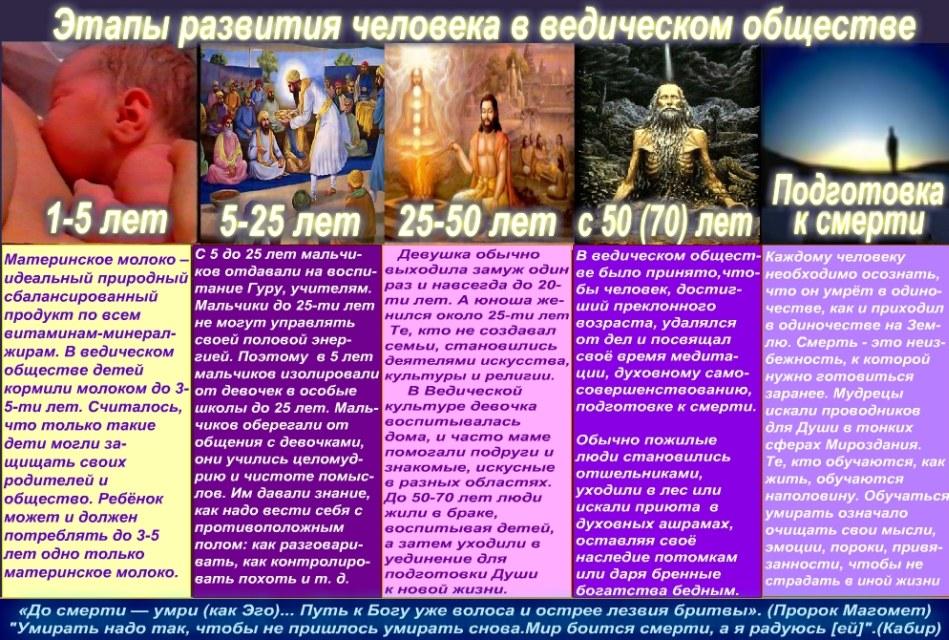 Махабхарата - Этапы развитися человека в ведическом обществе