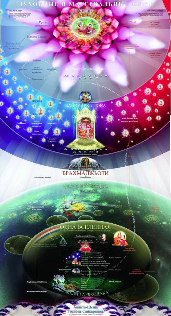 Структура духовного и материального миров