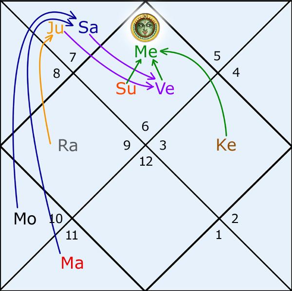 Меркурий - конечный диспозитор