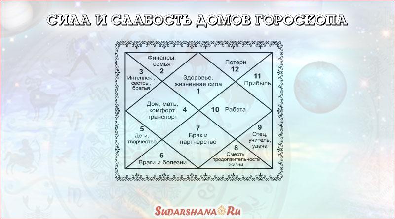 Сила и слабость домов гороскопа в Джйотиш