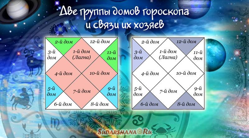 две группы домов гороскопа