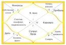 Что такое дома гороскопа: вводное занятие