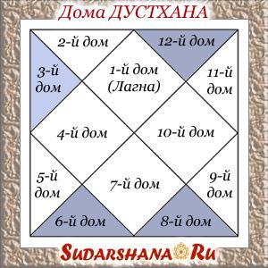 Дома Дустханы - плохие дома (6-й, 8-й и 12-й) в ведической астрологии