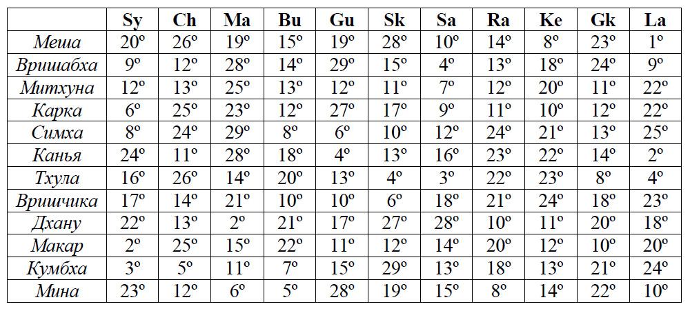 Мритью-бхага - смертельные градусы