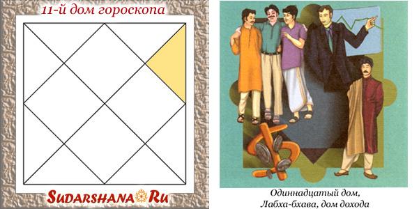 11-й дом гороскопа - показатели
