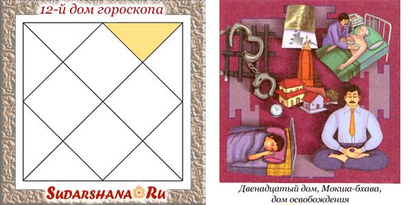 12-й дом гороскопа - показатели