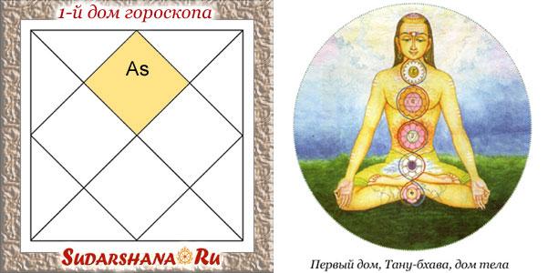 1-й дом гороскопа - показатели