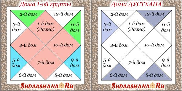 2 группы домов гороскопа