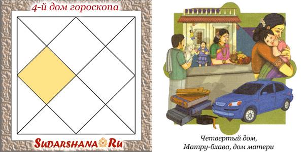4-й дом гороскопа - показатели