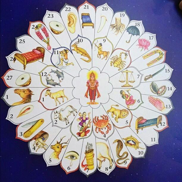 знаки зодиака и накшатры