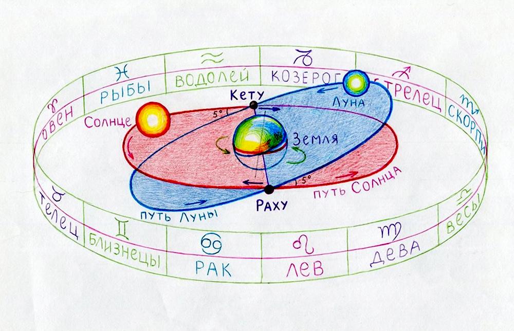 Лунные узлы - Раху и Кету - схема