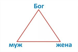 Семейный треугольник Бог-муж-жена