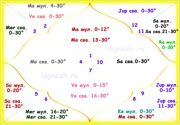 Мулатрикона и свакшетра - таблица