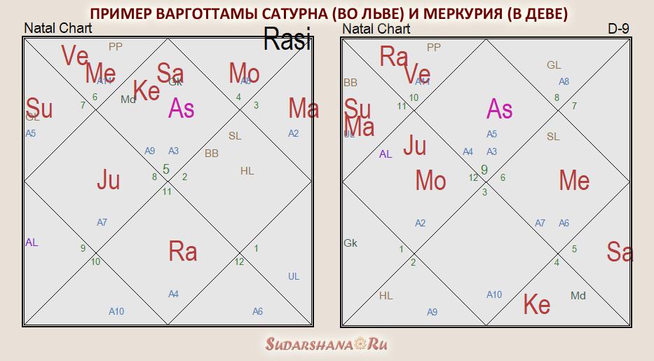 Сатурн-варготтама и Меркурий-варготтама - пример
