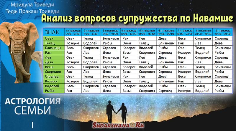 Анализ вопросов супружества по Навамше