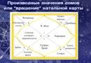 Производные значения домов гороскопа или «вращение» карты