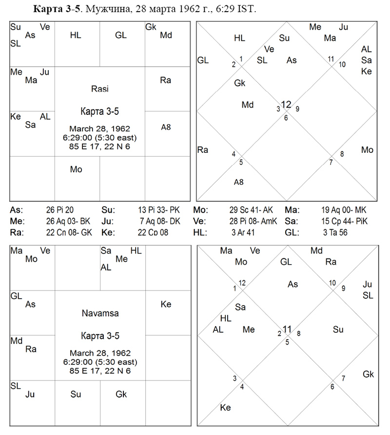 пример ганданты в гороскопе