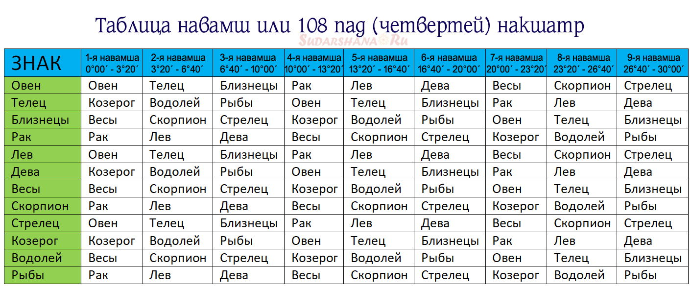 Таблица навамш - или 108 пад накшатр