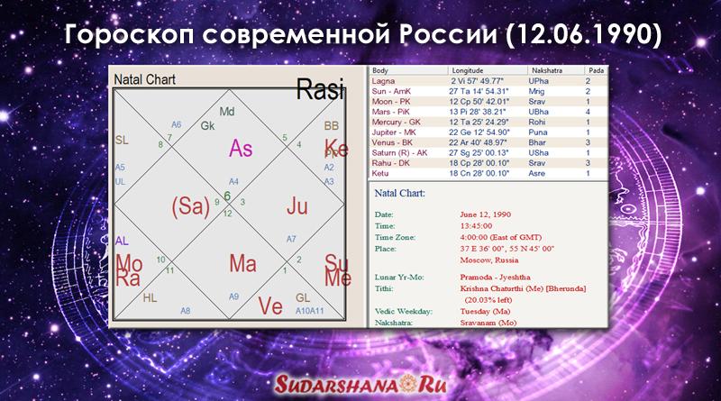 Ведический гороскоп России